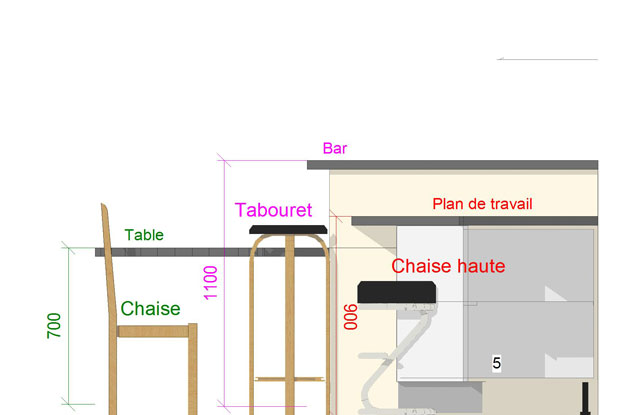 meuble cuisine hauteur 90 cm